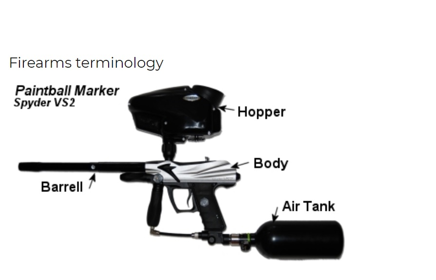 Firearms terminology